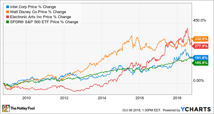 3 Top Stocks You Can Buy On Sale