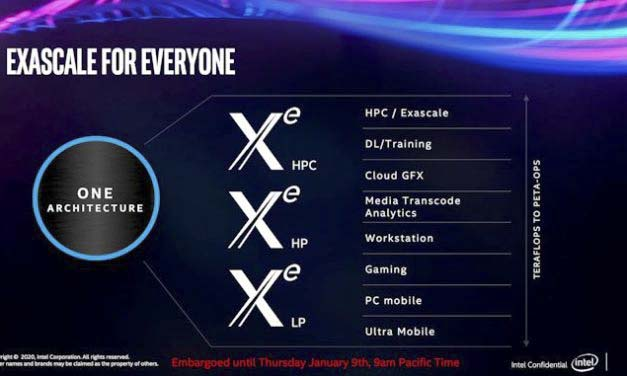 Intel Unveils First Working Modern Developers XE DG1-SDV Graphics Card, Just 75W GPU with 96 Executions