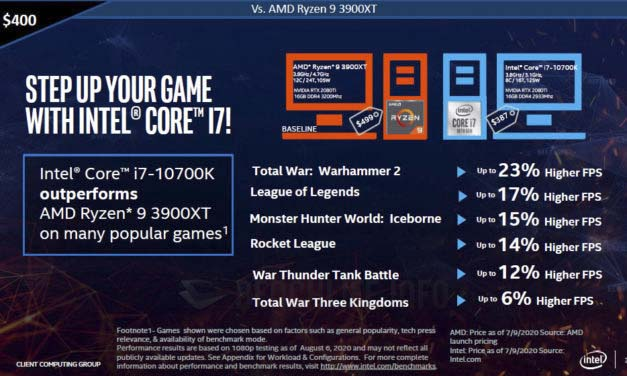 Intel Claims Its Cheaper To Build A Faster Gaming PC With Its 10th Gen Core CPUs Than AMD's Ryzen 3000 CPUs